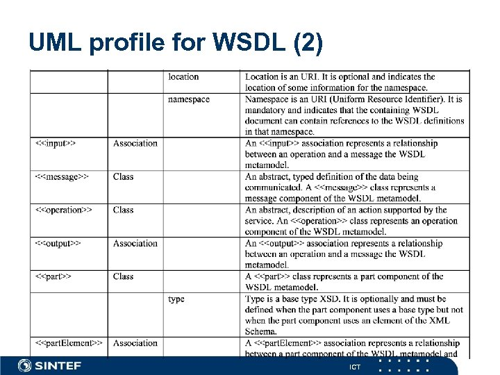 UML profile for WSDL (2) ICT