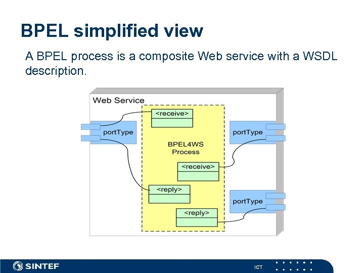 BPEL simplified view A BPEL process is a composite Web service with a WSDL