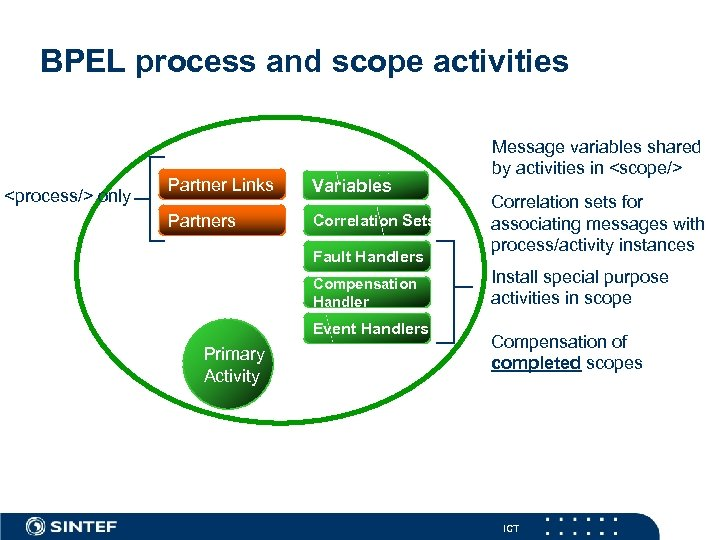 BPEL process and scope activities <process/> only Partner Links Variables Partners Correlation Sets Fault