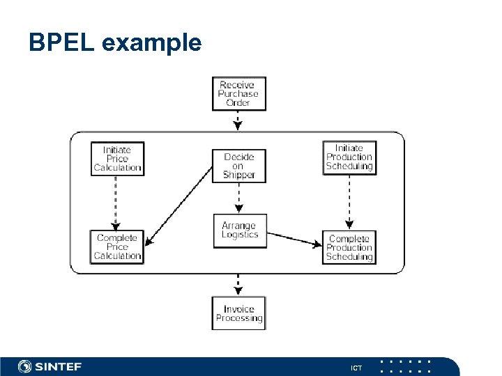 BPEL example ICT
