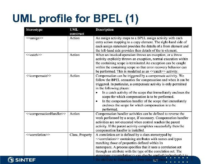 UML profile for BPEL (1) ICT