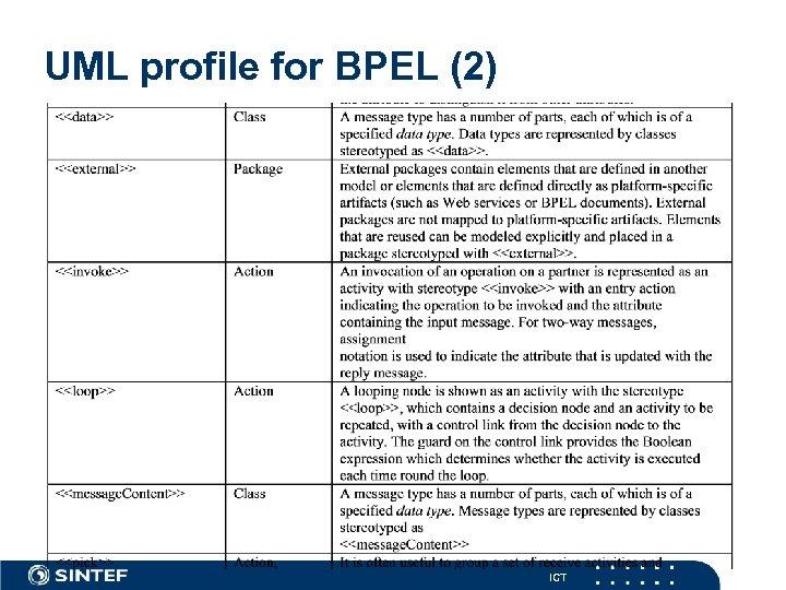 UML profile for BPEL (2) ICT