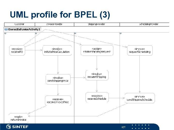 UML profile for BPEL (3) ICT