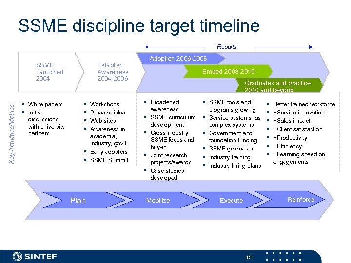 SSME discipline target timeline Results Key Activities/Metrics SSME Launched 2004 § White papers §