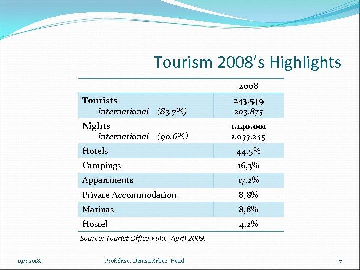 Tourism 2008's Highlights 2008 Tourists International (83, 7%) 243. 549 203. 875 Nights International