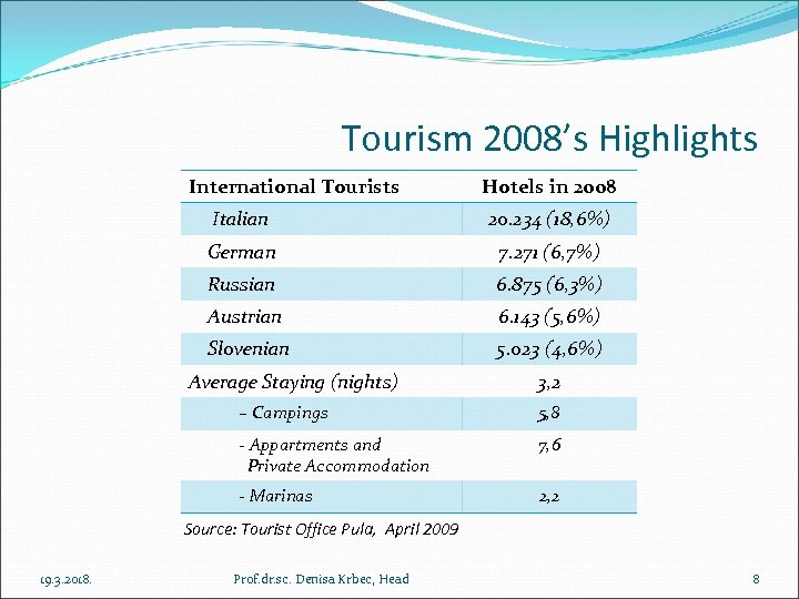 Tourism 2008's Highlights International Tourists Hotels in 2008 Italian 20. 234 (18, 6%) German
