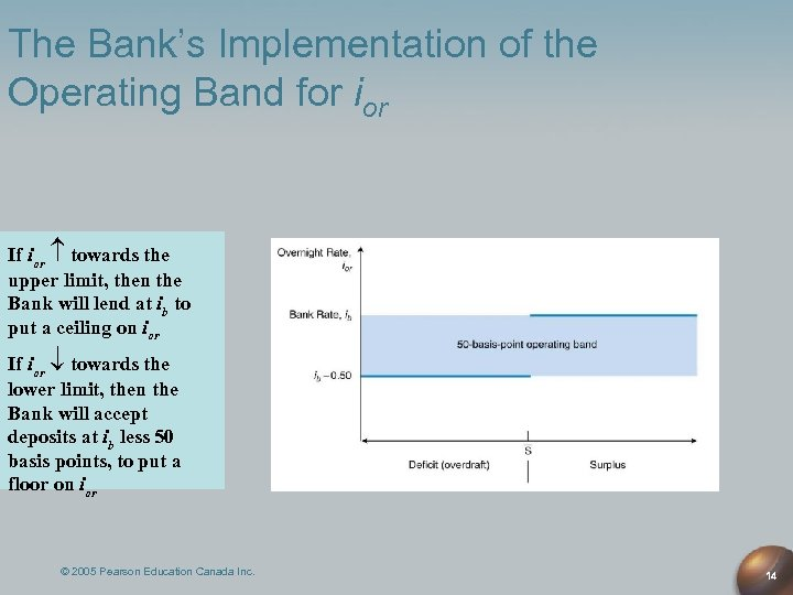 The Bank's Implementation of the Operating Band for ior If ior towards the upper
