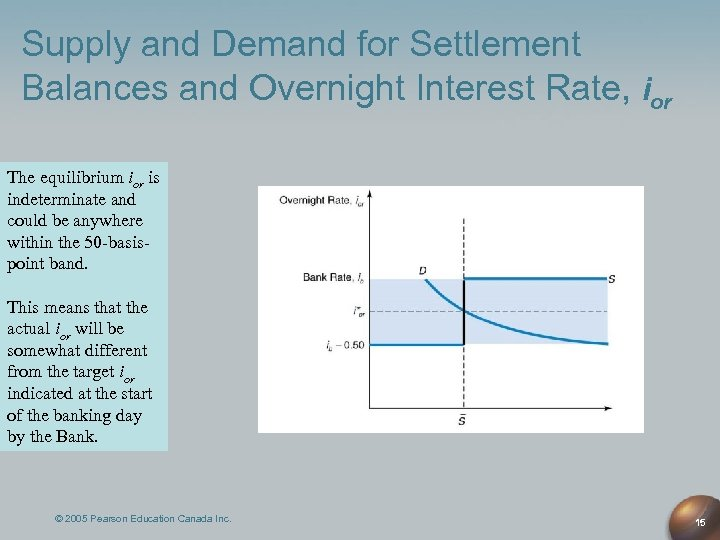 Supply and Demand for Settlement Balances and Overnight Interest Rate, ior The equilibrium ior