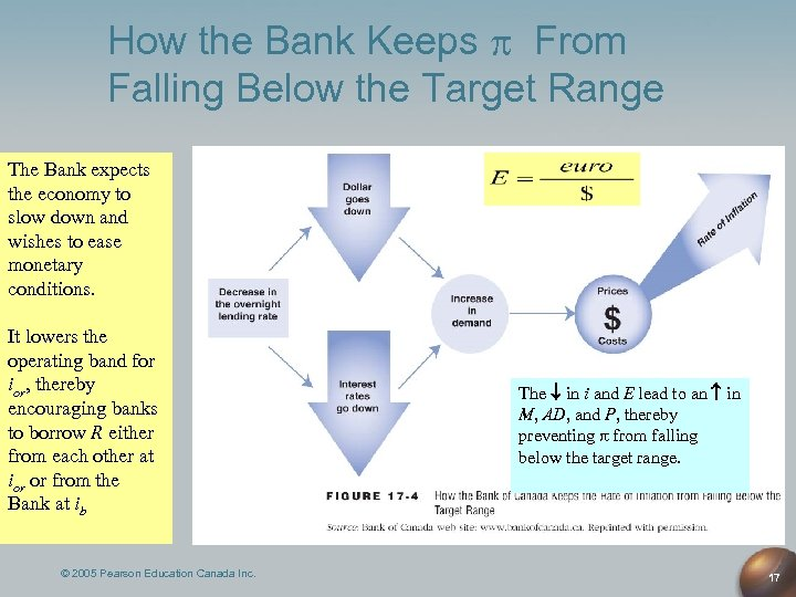 How the Bank Keeps From Falling Below the Target Range The Bank expects the