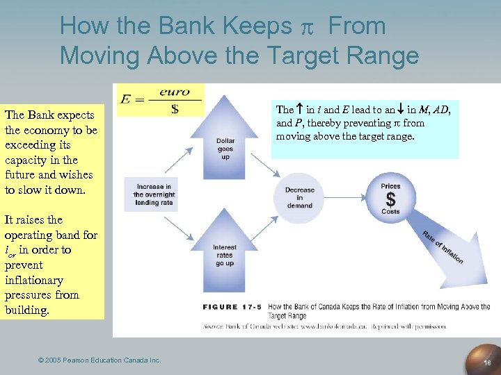 How the Bank Keeps From Moving Above the Target Range The Bank expects the
