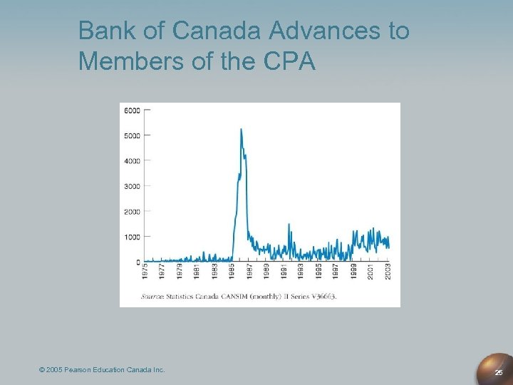 Bank of Canada Advances to Members of the CPA © 2005 Pearson Education Canada