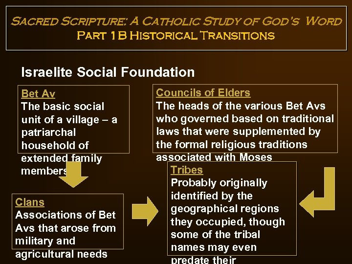 Sacred Scripture: A Catholic Study of God's Word Part 1 B Historical Transitions Israelite