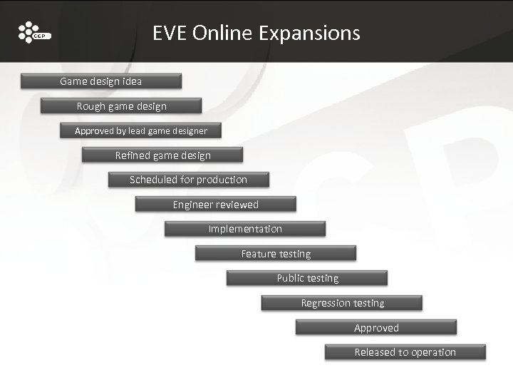 EVE Online Expansions Game design idea Rough game design Approved by lead game designer