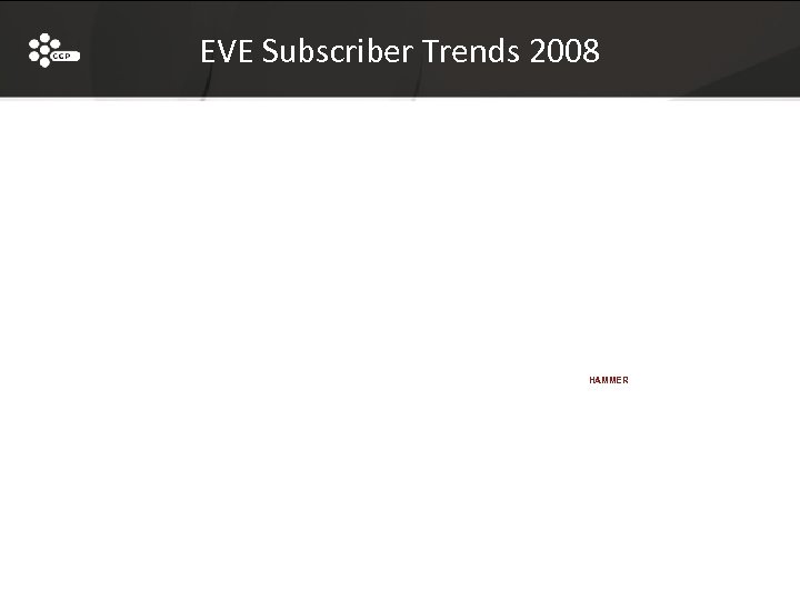 EVE Subscriber Trends 2008 HAMMER 25