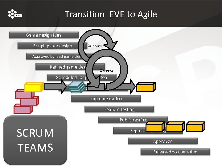 Transition EVE to Agile Game design idea Rough game design 24 hours Approved by