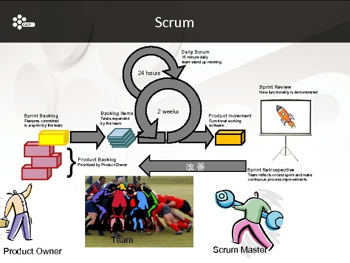 Scrum Daily Scrum 15 minute daily team stand up meeting. 24 hours Sprint Review