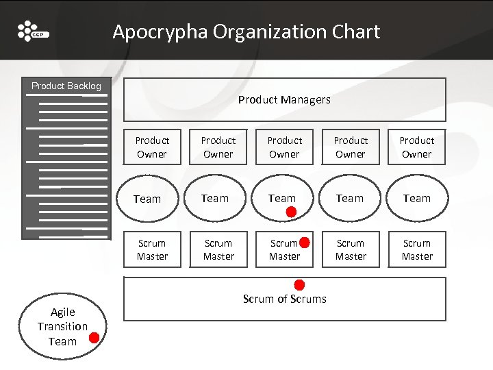 Apocrypha Organization Chart Product Backlog Product Managers Product Owner Team Team Scrum Master Agile