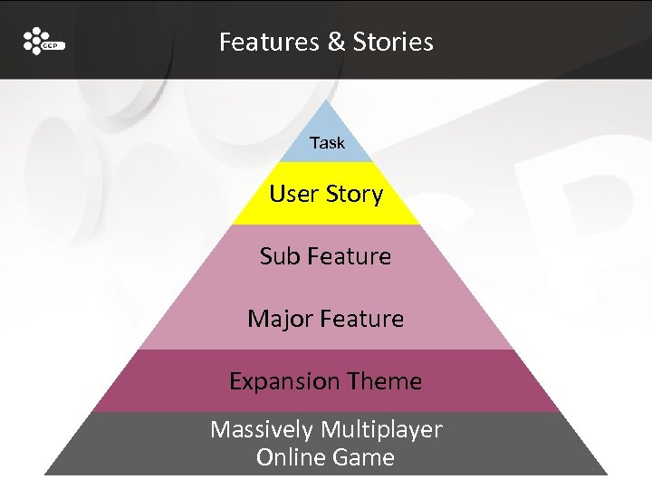 Features & Stories Task User Story Sub Feature Major Feature Expansion Theme Massively Multiplayer