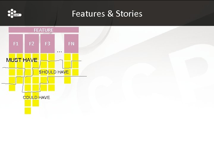 Features & Stories FEATURE F 1 F 2 F 3 FN … MUST HAVE
