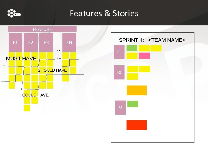 Features & Stories FEATURE F 1 F 2 F 3 FN … SPRINT 1: