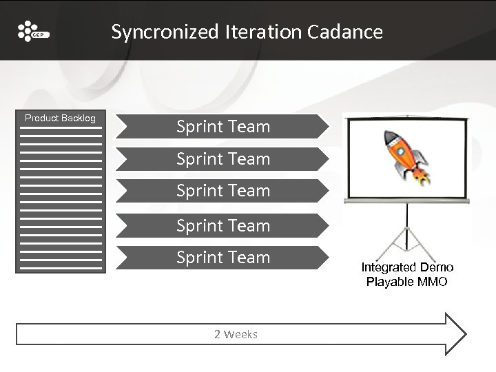 Syncronized Iteration Cadance Product Backlog Sprint Team Sprint Team 2 Weeks Integrated Demo Playable