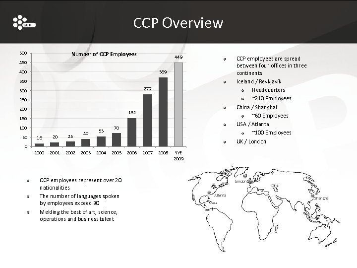 CCP Overview 500 Number of CCP Employees 449 450 400 CCP employees are spread