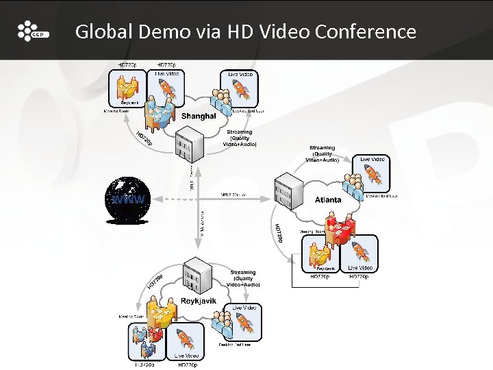 Global Demo via HD Video Conference