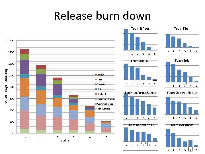 Release burn down Team Bifrost Team T 3 ch 1600 1400 - 2 3