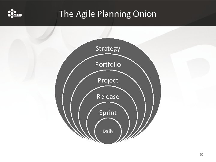 The Agile Planning Onion Strategy Portfolio Project Release Sprint Daily 60