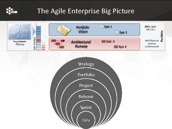 The Agile Enterprise Big Picture Strategy Portfolio Project Release Sprint Daily