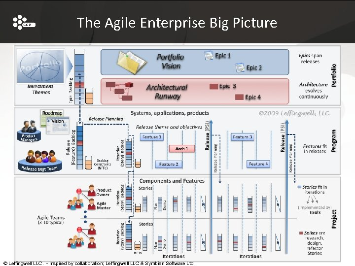 The Agile Enterprise Big Picture © Leffingwell LLC. - Inspired by collaboration; Leffingwell LLC