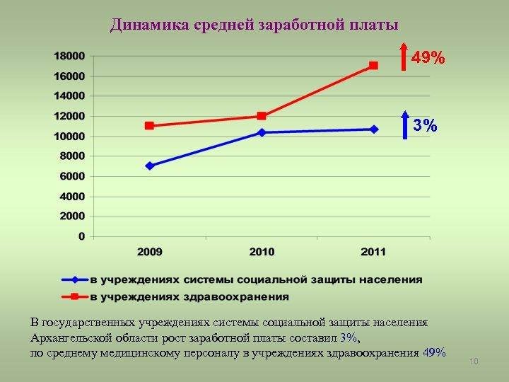 Динамика средней заработной платы 49% 3% В государственных учреждениях системы социальной защиты населения Архангельской