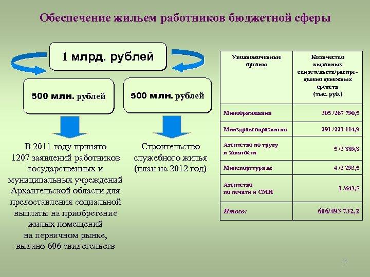 Обеспечение жильем работников бюджетной сферы 1 млрд. рублей 500 млн. рублей Уполномоченные органы 500