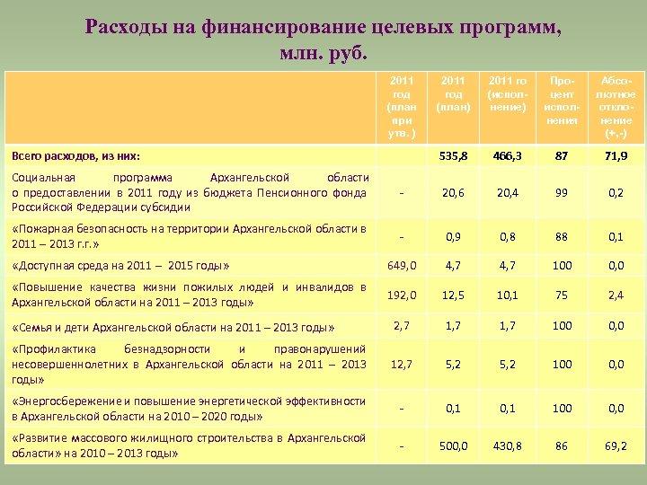 Расходы на финансирование целевых программ, млн. руб. 2011 год (план при утв. ) 2011