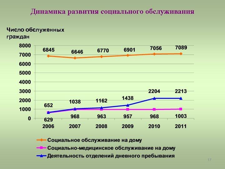 Динамика развития социального обслуживания Число обслуженных граждан 17