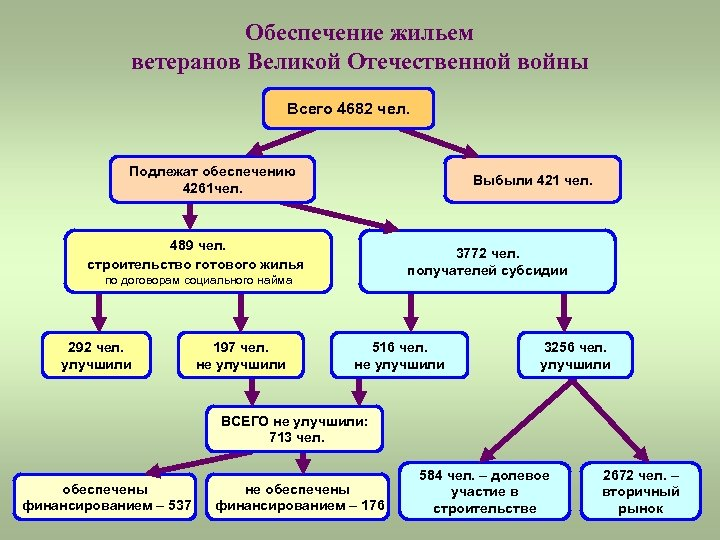 Обеспечение жильем ветеранов Великой Отечественной войны Всего 4682 чел. Подлежат обеспечению 4261 чел. Выбыли