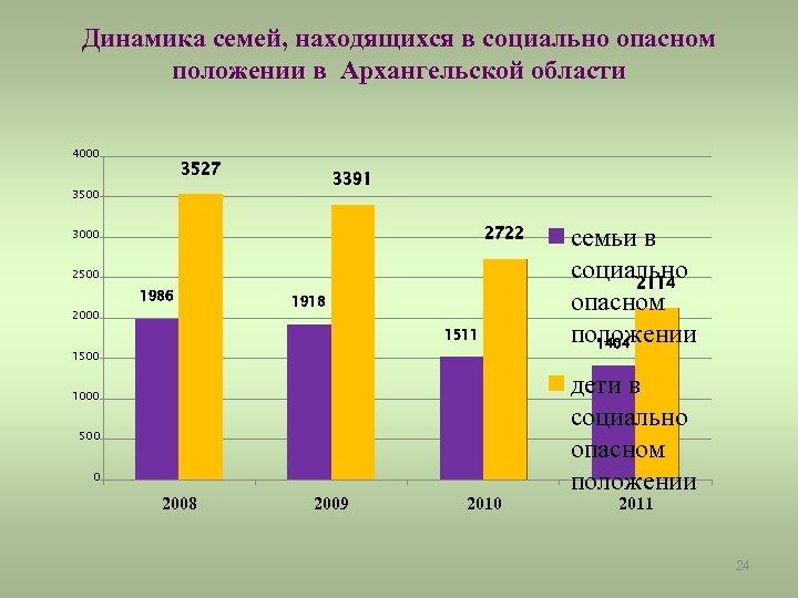 Динамика семей, находящихся в социально опасном положении в Архангельской области 4000 3527 3391 3500