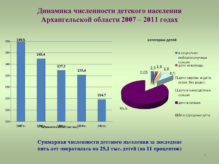 Динамика численности детского населения Архангельской области 2007 – 2011 годах 250 249. 8 245