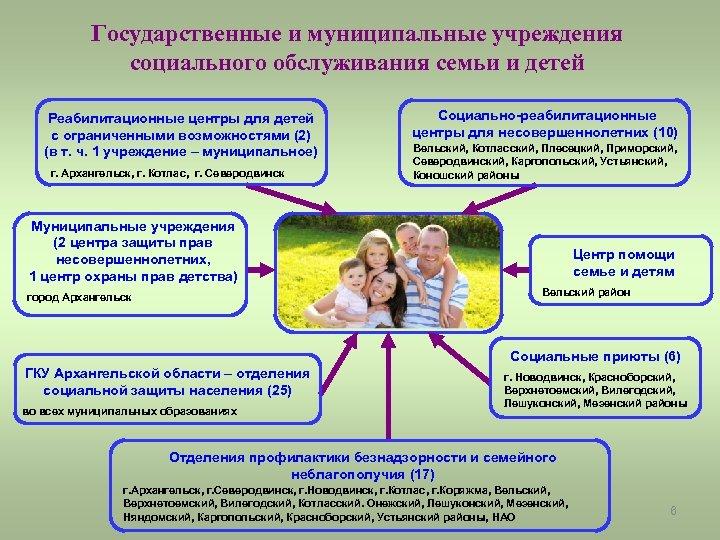 Государственные и муниципальные учреждения социального обслуживания семьи и детей Реабилитационные центры для детей с