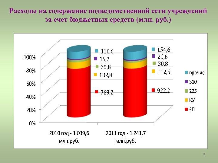 Расходы на содержание подведомственной сети учреждений за счет бюджетных средств (млн. руб. ) 9