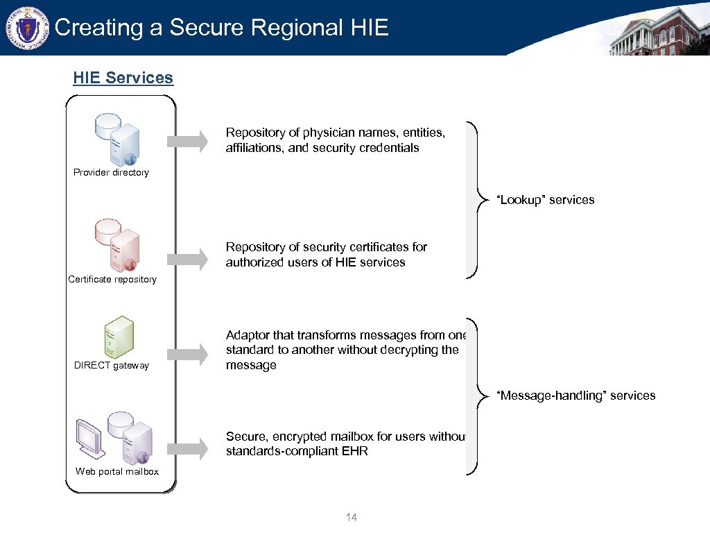 Creating a Secure Regional HIE Services Repository of physician names, entities, affiliations, and security