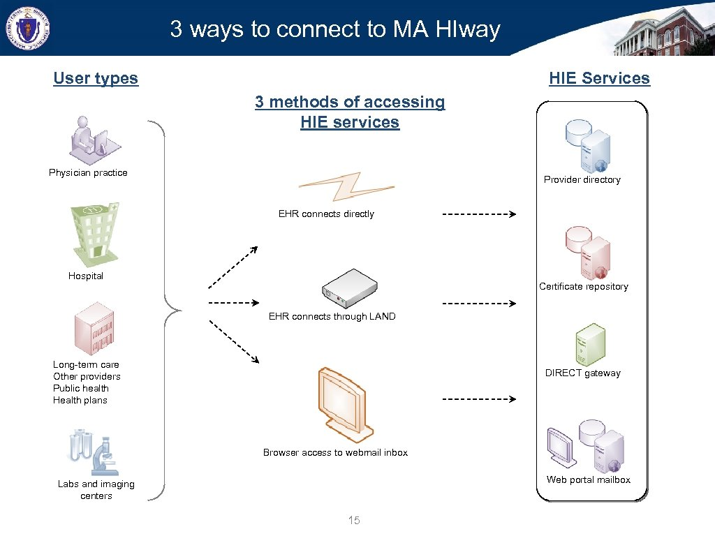 3 ways to connect to MA HIway User types HIE Services 3 methods of