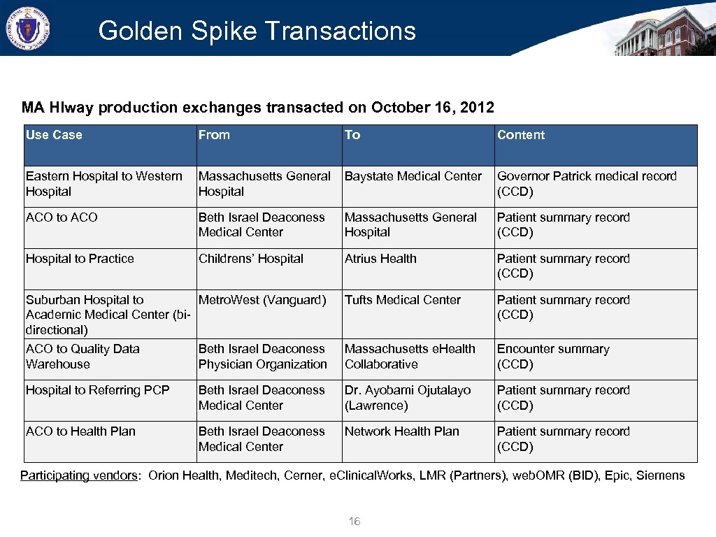 Golden Spike Transactions MA HIway production exchanges transacted on October 16, 2012 Use Case