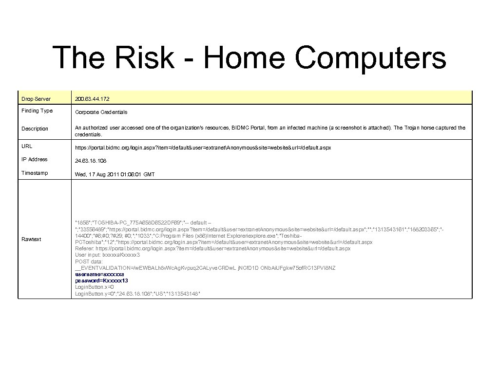 The Risk - Home Computers Drop Server 200. 63. 44. 172 Finding Type Corporate