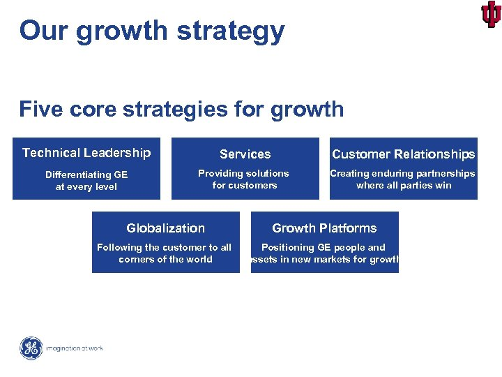 Our growth strategy Five core strategies for growth Technical Leadership Services Customer Relationships Differentiating