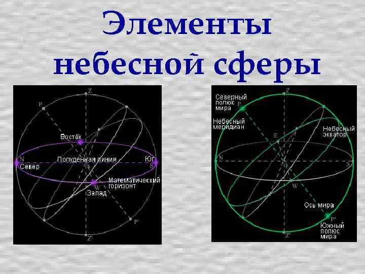 картинки небесная сфера центральные коммуникации, отопление