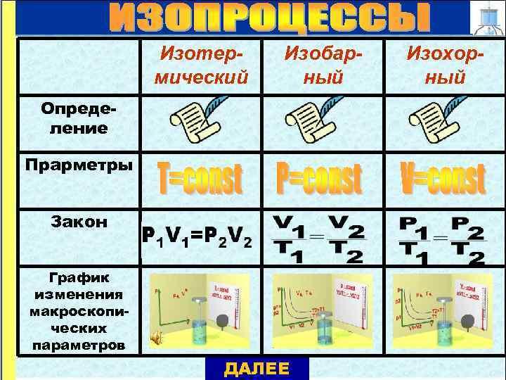 Изотермический Изобарный Определение Прарметры Закон График изменения макроскопических параметров ДАЛЕЕ Изохорный