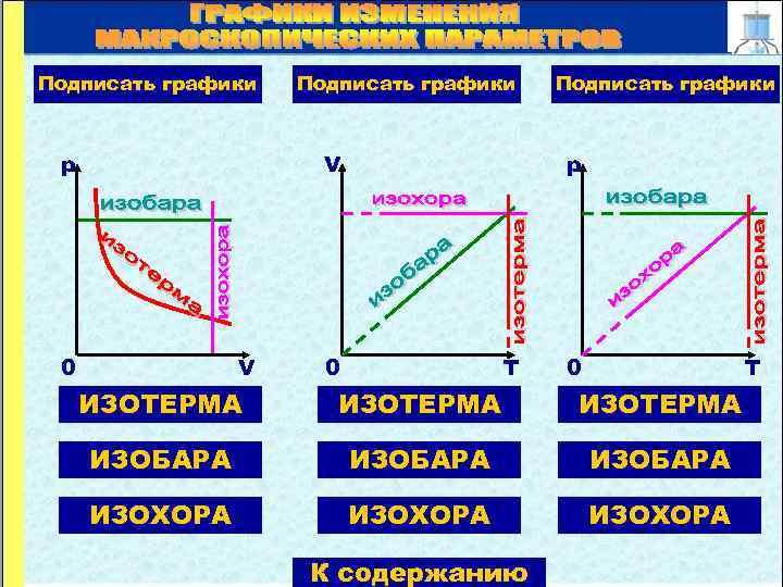 Подписать графики p V 0 V Подписать графики 0 T ИЗОТЕРМА ИЗОБАРА ИЗОХОРА К