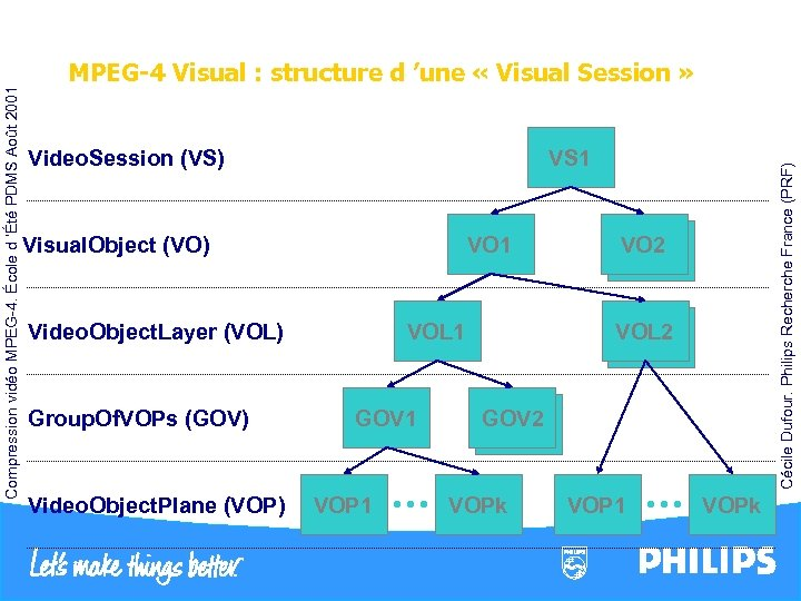 VS 1 Visual. Object (VO) VO 1 Video. Object. Layer (VOL) Group. Of. VOPs