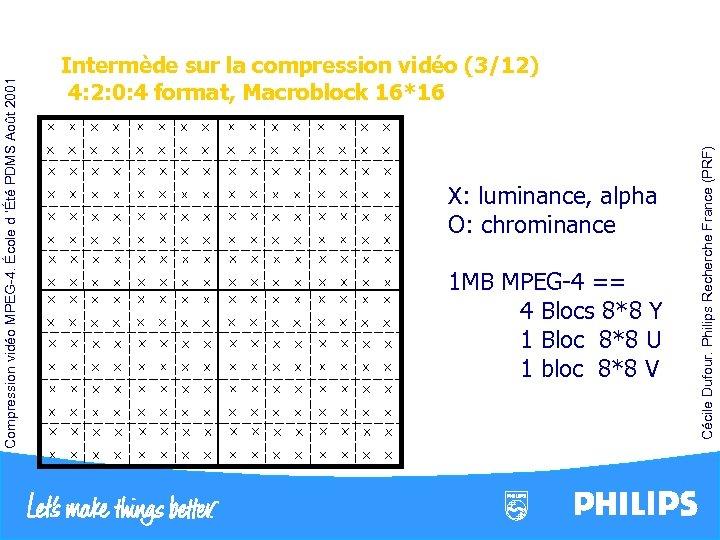 X: luminance, alpha O: chrominance 1 MB MPEG-4 == 4 Blocs 8*8 Y